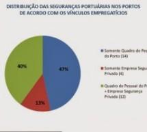 SEP RECEBE PRESSÃO PARA TERCEIRIZAR A GUARDA PORTUÁRIA
